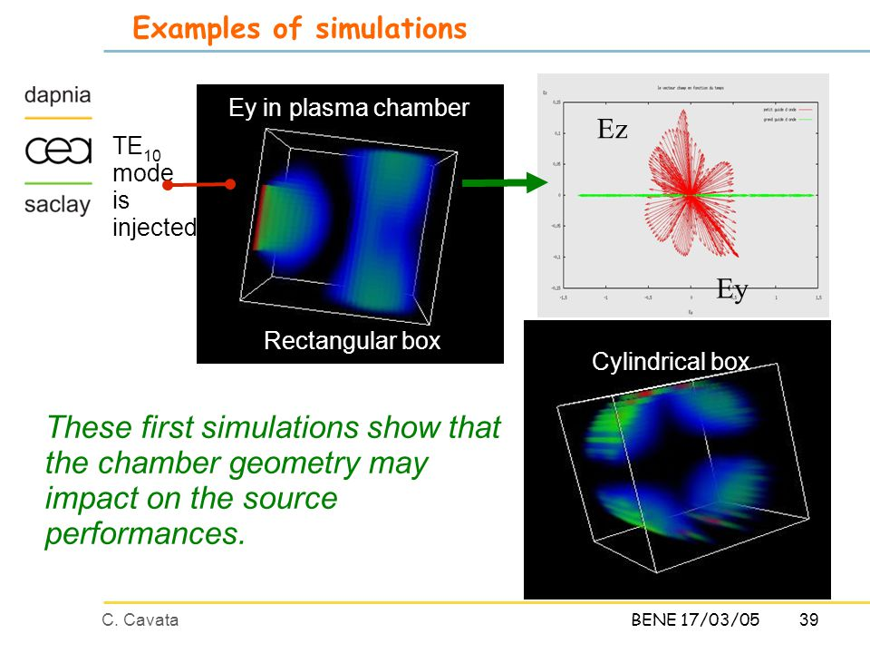 39C. CavataBENE 17/03/05 Examples of simulations These first simulations show that the chamber geometry may impact on the source performances. Ey in p