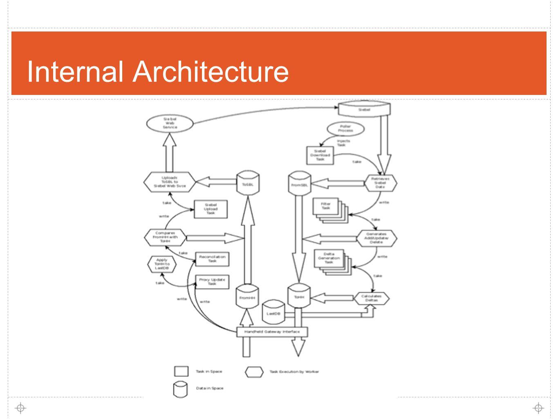 13 Internal Architecture