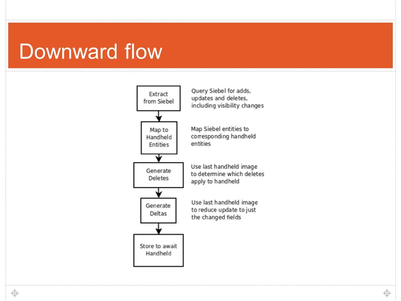 14 Downward flow