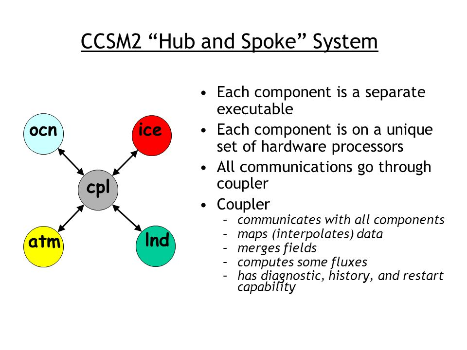 CCSM2 Hub and Spoke System cpl atm ocnice lnd Each component is a separate executable Each component is on a unique set of hardware processors All communications go through coupler Coupler –communicates with all components –maps (interpolates) data –merges fields –computes some fluxes –has diagnostic, history, and restart capability