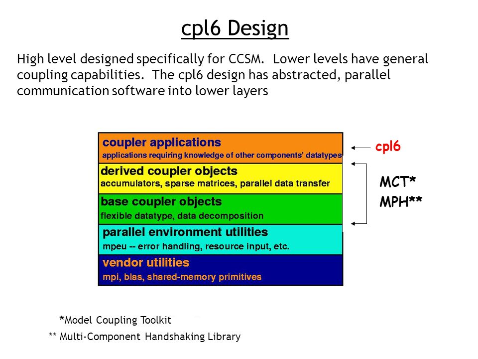 cpl6 Design MCT* MPH** * Model Coupling Toolkit ** Multi-Component Handshaking Library cpl6 High level designed specifically for CCSM.