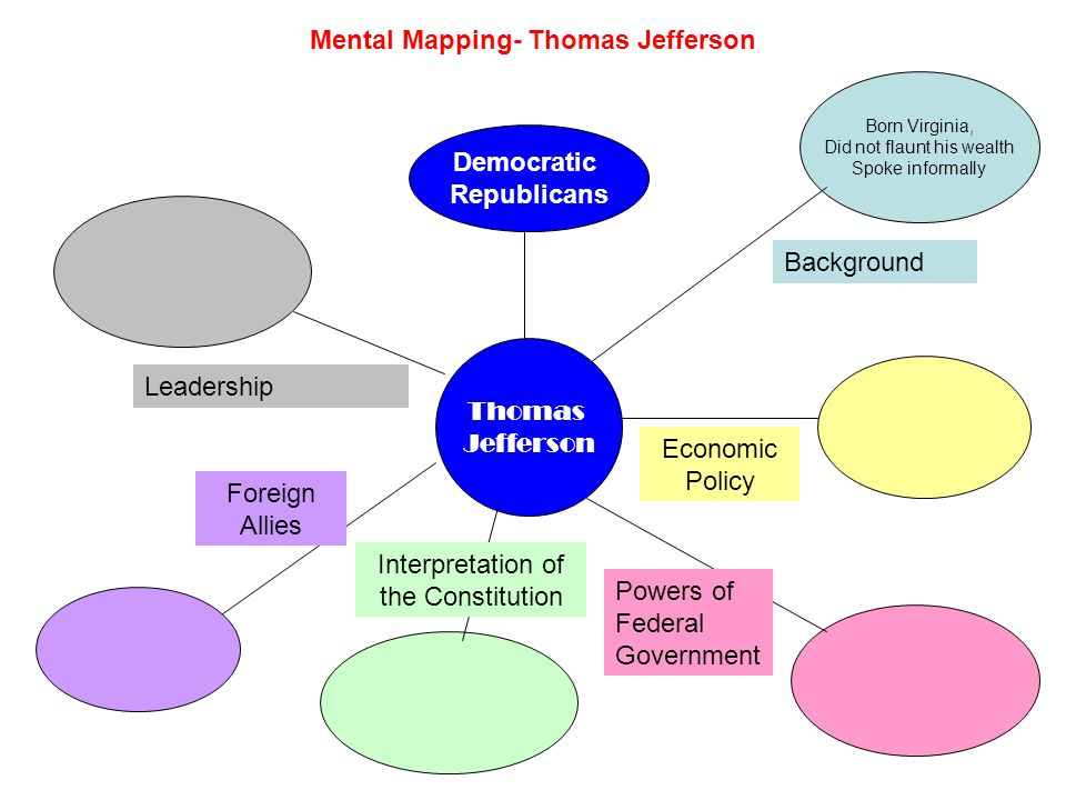 Mental Mapping- Thomas Jefferson Thomas Jefferson Born Virginia, Did not flaunted wealth Spoke informally Background Farming, NOT manufacturing Economic Policy Powers of Federal Government Interpretation of the Constitution Foreign Allies Democratic Republicans Leadership