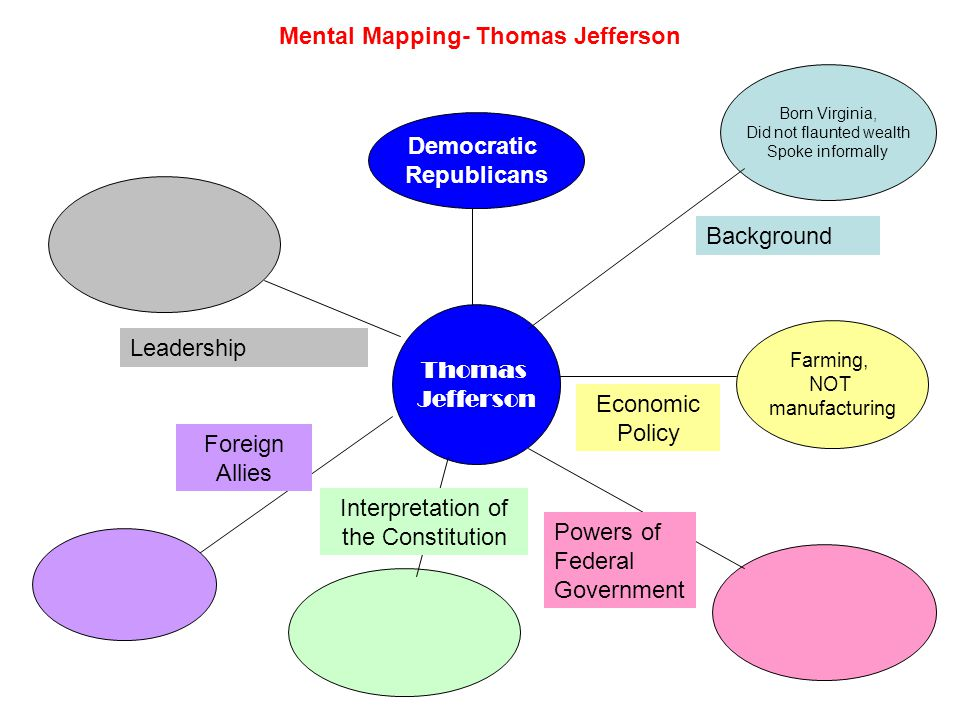 Mental Mapping- Alexander Hamilton Alexander Hamilton Born West Indies, Worked his way up from poverty Flaunted wealth Enjoyed political debate Background Manufacturing, modeled on Britain Growth of cities Economic Policy Strong Federal Government Increase commerce; Stop mob violence Powers of Federal Government Loose Interpretation necessary and proper Bank of the U.S.