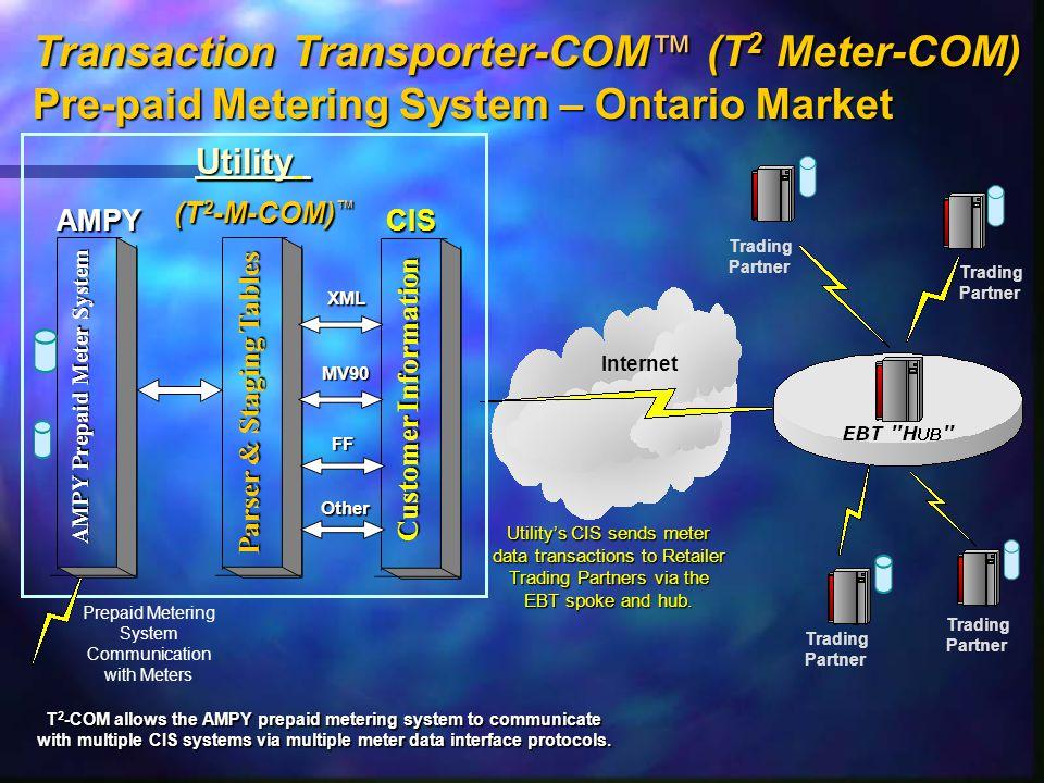 Utility's CIS sends meter data transactions to Retailer Trading Partners via the EBT spoke and hub.
