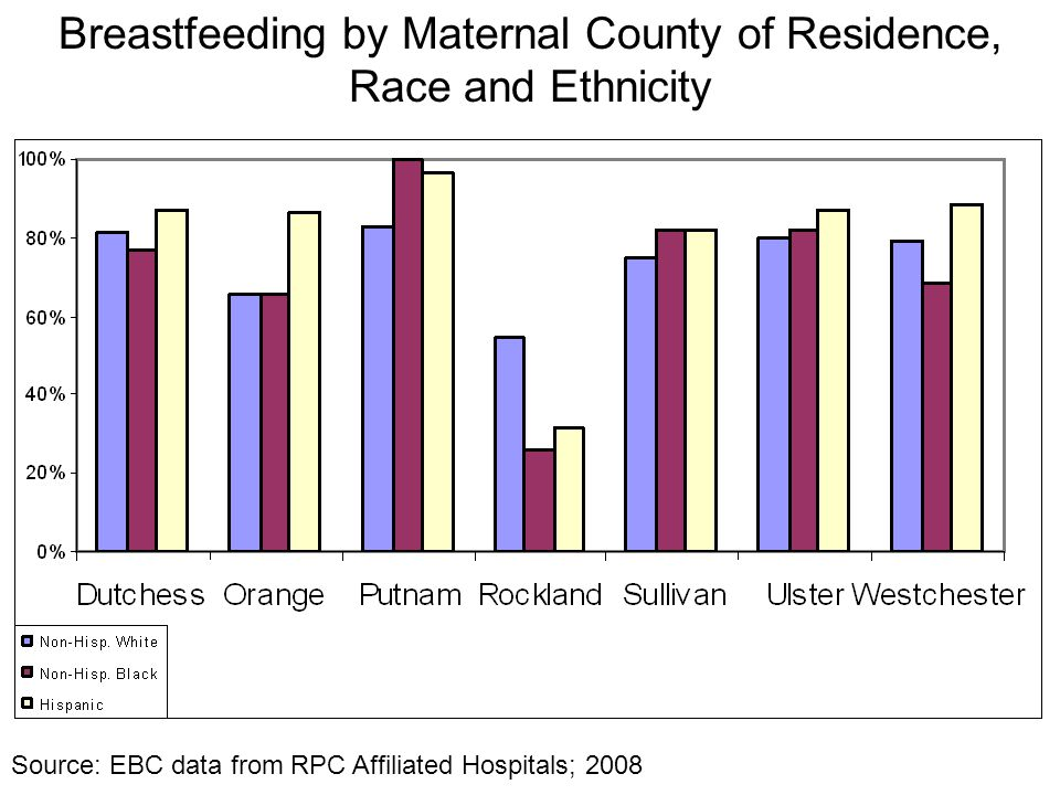 Breastfeeding by Maternal County of Residence, Race and Ethnicity Source: EBC data from RPC Affiliated Hospitals; 2008