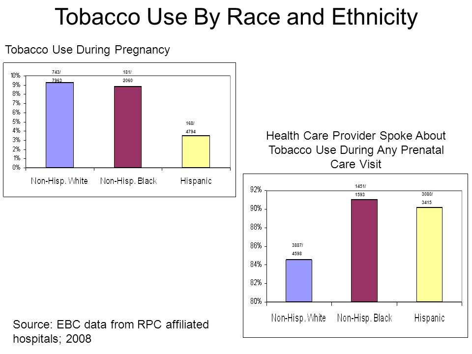 Tobacco Use During Pregnancy Health Care Provider Spoke About Tobacco Use During Any Prenatal Care Visit Tobacco Use By Race and Ethnicity 743/ 7963 181/ 2060 168/ 4794 3887/ 4598 1451/ 1593 3080/ 3415 Source: EBC data from RPC affiliated hospitals; 2008