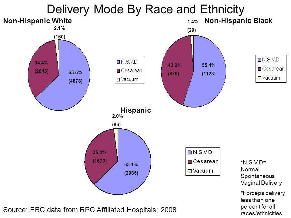 Delivery Mode By Race and Ethnicity Non-Hispanic White Non-Hispanic Black Hispanic 63.5% (4878) 34.4% (2645) 2.1% (160) 55.4% (1123) 43.2% (876) 1.4%