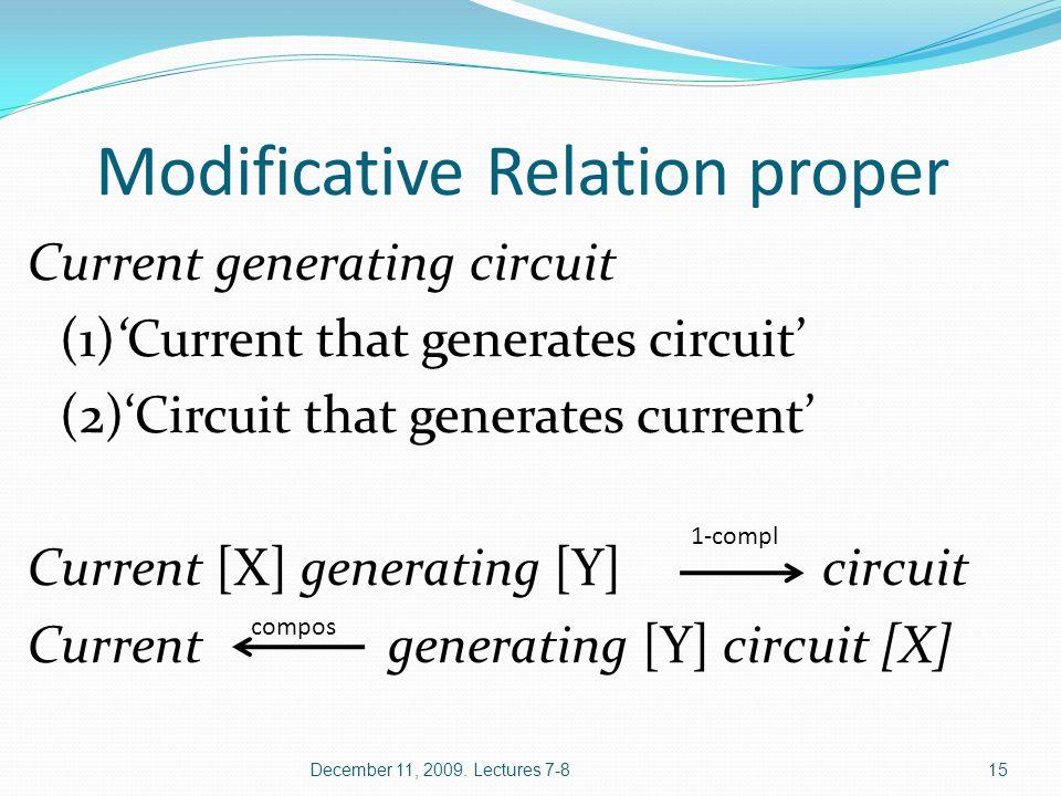 Modificative Relation proper Current generating circuit (1)'Current that generates circuit' (2)'Circuit that generates current' Current [Х] generating [Y] circuit Current generating [Y] circuit [X] December 11, 2009.