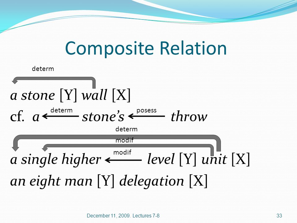 Composite Relation a stone [Y] wall [X] cf. a stone's throw a single higher level [Y] unit [X] an eight man [Y] delegation [X] December 11, 2009. Lect