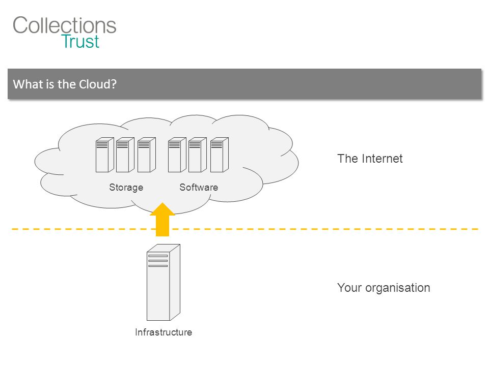 What is the Cloud The Internet Your organisation Infrastructure StorageSoftware