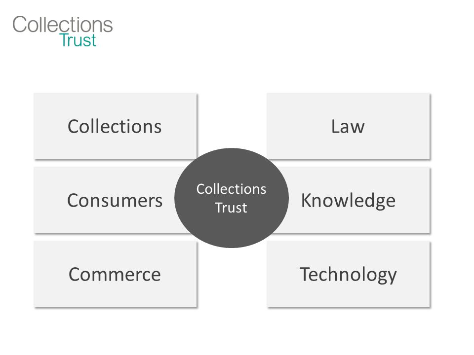Collections Management as a Service...from this...