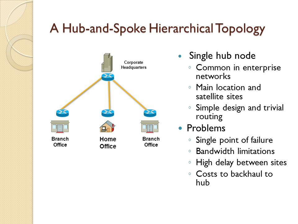 A Hub-and-Spoke Hierarchical Topology Single hub node ◦ Common in enterprise networks ◦ Main location and satellite sites ◦ Simple design and trivial