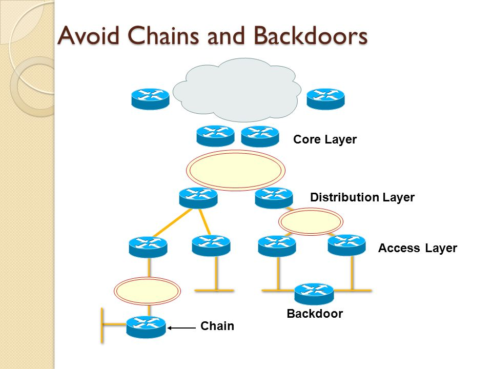 Avoid Chains and Backdoors Core Layer Distribution Layer Access Layer Chain Backdoor