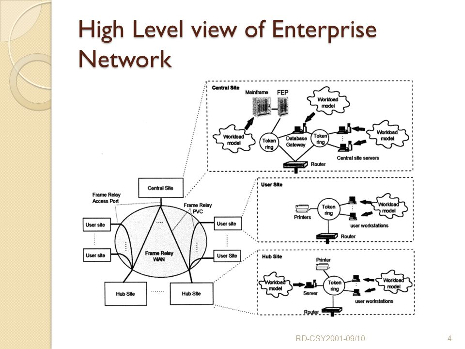 High Level view of Enterprise Network RD-CSY2001-09/104
