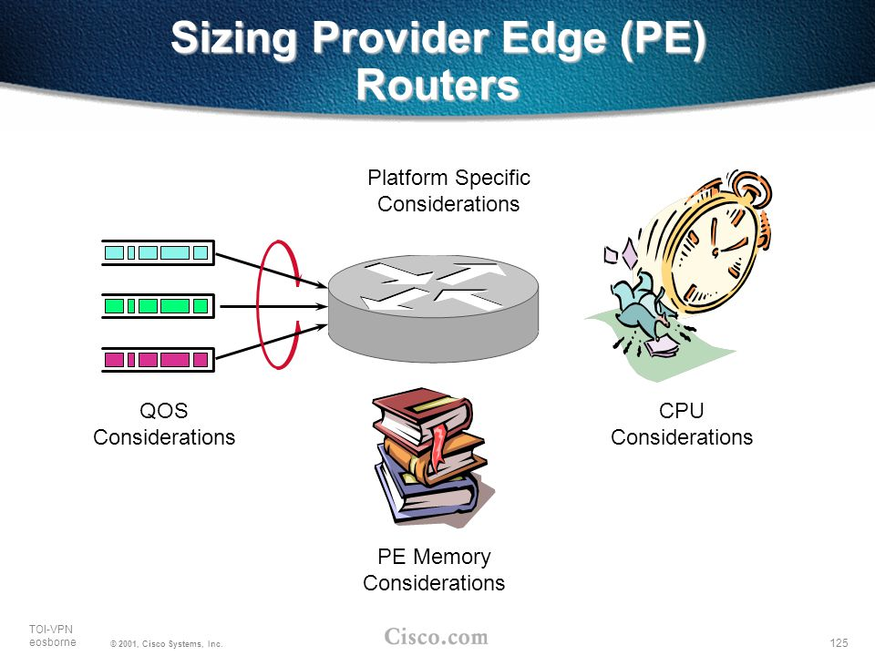 125 TOI-VPN eosborne © 2001, Cisco Systems, Inc. CPU Considerations QOS Considerations Platform Specific Considerations PE Memory Considerations Sizin
