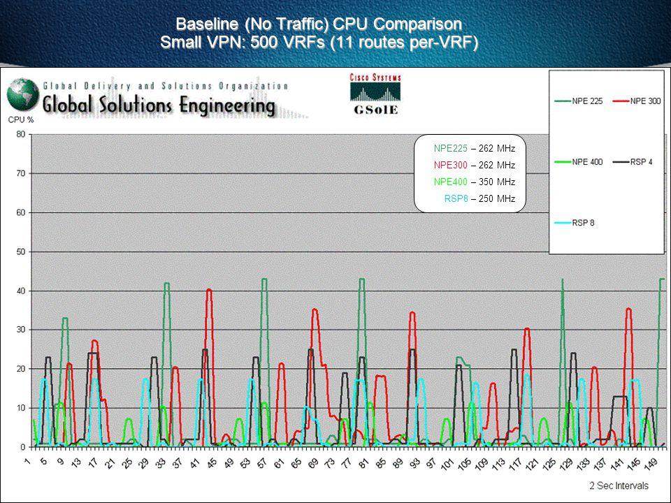 128 TOI-VPN eosborne © 2001, Cisco Systems, Inc. Baseline (No Traffic) CPU Comparison Small VPN: 500 VRFs (11 routes per-VRF) NPE225 – 262 MHz NPE300