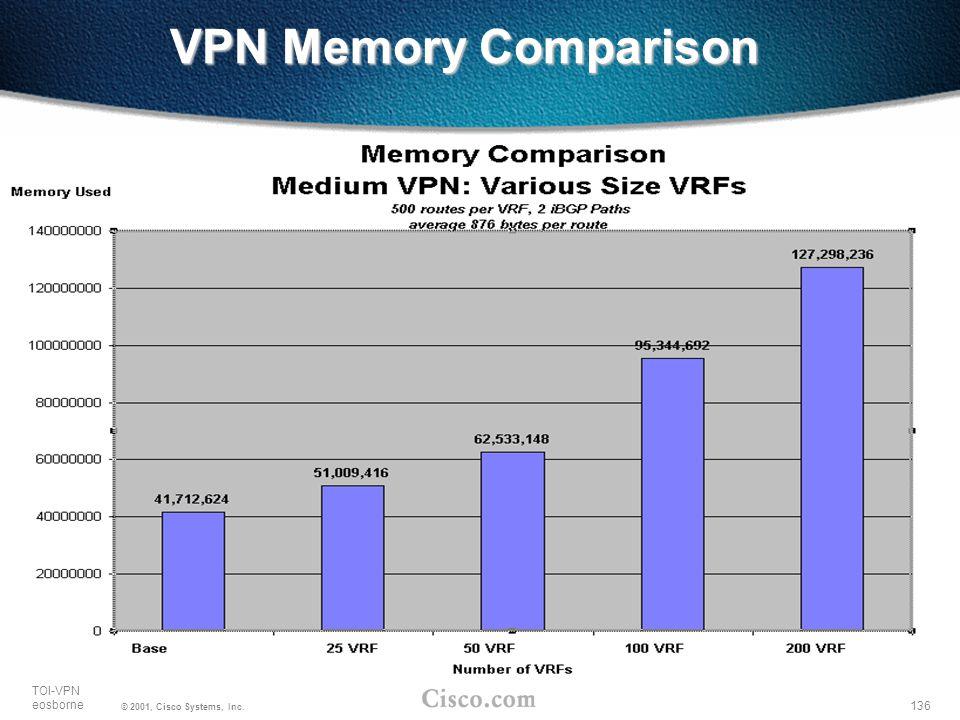 136 TOI-VPN eosborne © 2001, Cisco Systems, Inc. VPN Memory Comparison