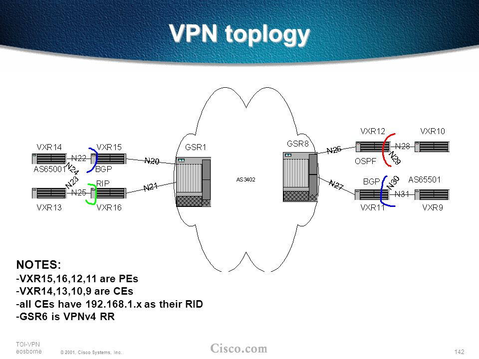 142 TOI-VPN eosborne © 2001, Cisco Systems, Inc. VPN toplogy NOTES: -VXR15,16,12,11 are PEs -VXR14,13,10,9 are CEs -all CEs have 192.168.1.x as their