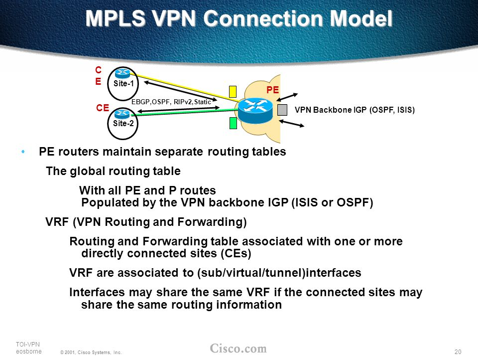 20 TOI-VPN eosborne © 2001, Cisco Systems, Inc. MPLS VPN Connection Model PE routers maintain separate routing tables The global routing table With al