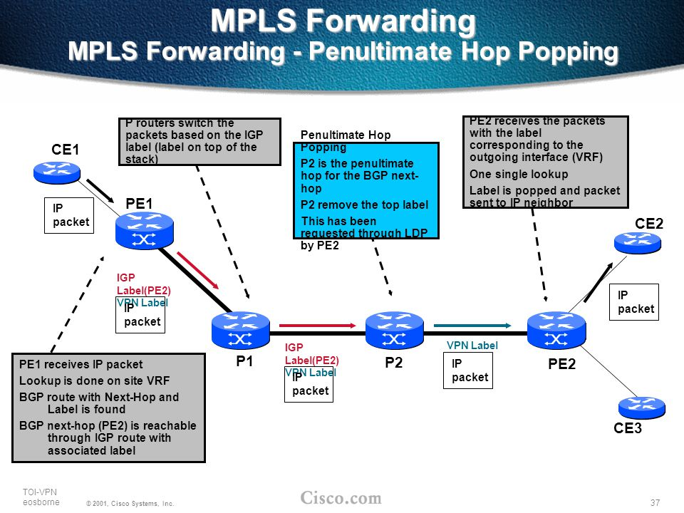 37 TOI-VPN eosborne © 2001, Cisco Systems, Inc. MPLS Forwarding MPLS Forwarding - Penultimate Hop Popping PE2 PE1 CE1 CE2 P1 P2 IGP Label(PE2) VPN Lab
