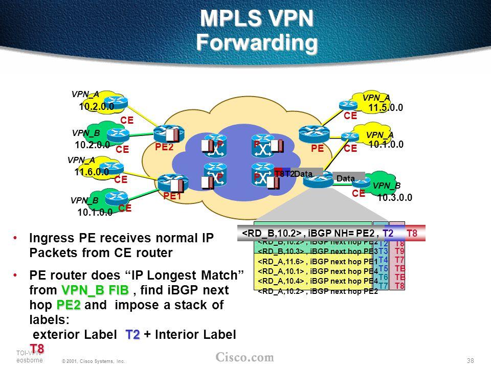 38 TOI-VPN eosborne © 2001, Cisco Systems, Inc. T1 T7 T2 T8 T3 T9 T4 T7 T5 TB T6 TB T7 T8 MPLS VPN Forwarding VPN_A VPN_B 10.3.0.0 10.1.0.0 11.5.0.0 P