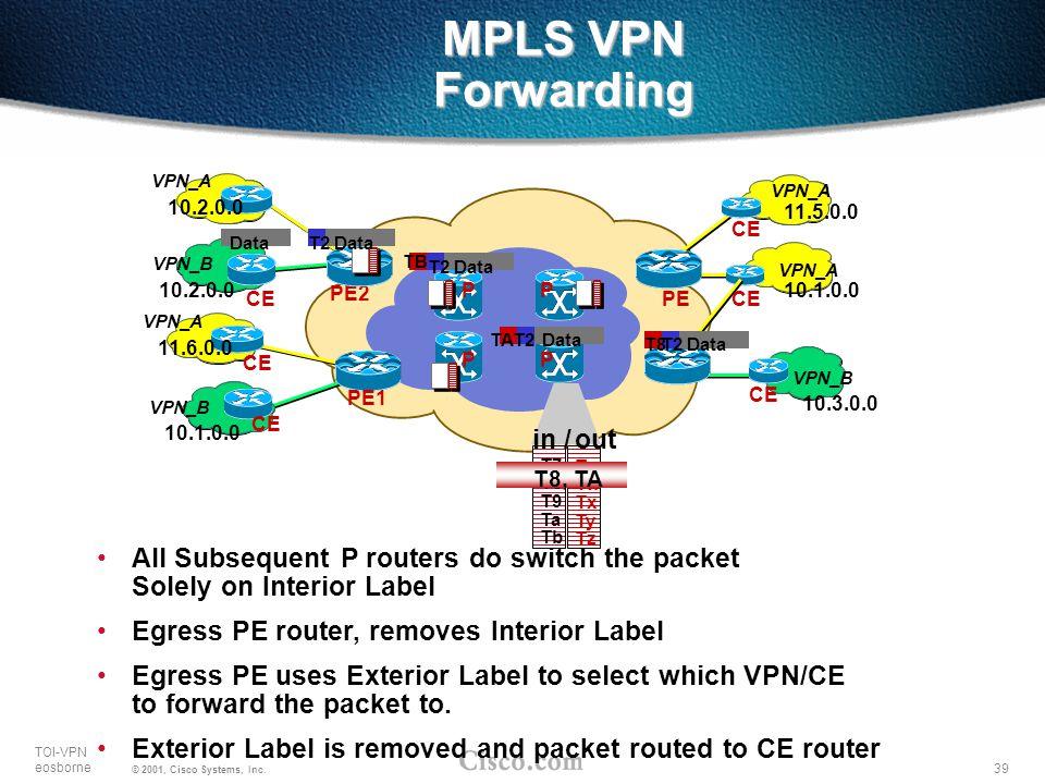 39 TOI-VPN eosborne © 2001, Cisco Systems, Inc. MPLS VPN Forwarding VPN_A VPN_B 10.3.0.0 10.1.0.0 11.5.0.0 PP PP PE CE T7 T8 T9 Ta Tb Tu Tw Tx Ty Tz T