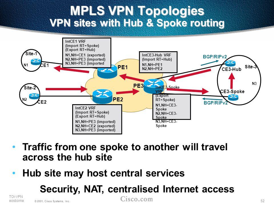 52 TOI-VPN eosborne © 2001, Cisco Systems, Inc. MPLS VPN Topologies VPN sites with Hub & Spoke routing PE2 PE1 PE3 Site-1 N1 N3 Site-3 Site-2 N2 IntCE
