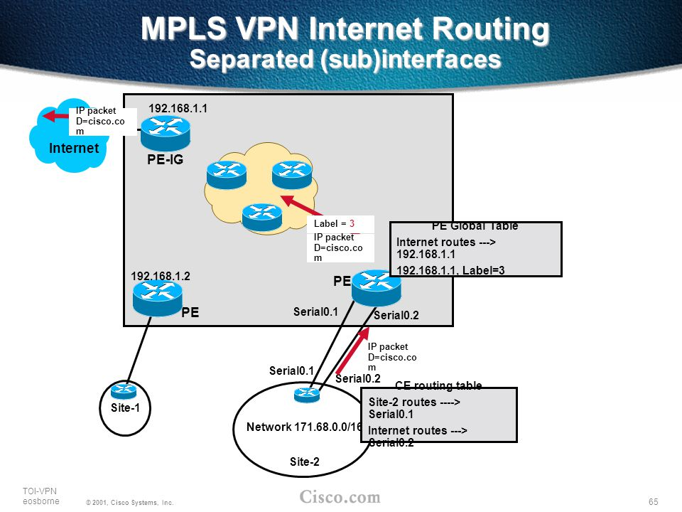 65 TOI-VPN eosborne © 2001, Cisco Systems, Inc. MPLS VPN Internet Routing Separated (sub)interfaces PE Internet Site-1 PE-IG Site-2 Network 171.68.0.0