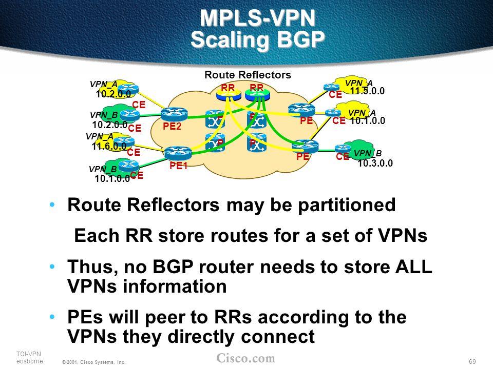 69 TOI-VPN eosborne © 2001, Cisco Systems, Inc. MPLS-VPN Scaling BGP VPN_A VPN_B 10.3.0.0 10.1.0.0 11.5.0.0 PP PP PE CE RR Route Reflectors VPN_A VPN_