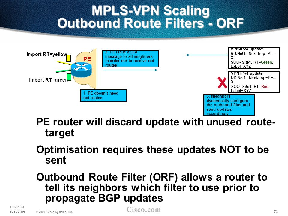 73 TOI-VPN eosborne © 2001, Cisco Systems, Inc. MPLS-VPN Scaling Outbound Route Filters - ORF PE router will discard update with unused route- target