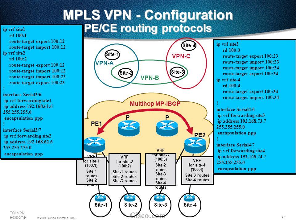 81 TOI-VPN eosborne © 2001, Cisco Systems, Inc. MPLS VPN - Configuration PE/CE routing protocols Site-1Site-2Site-3Site-4 PE1 PE2 PP Multihop MP-iBGP