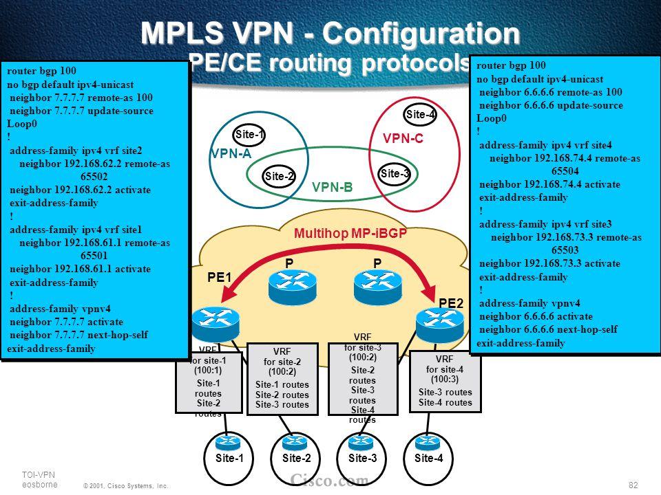 82 TOI-VPN eosborne © 2001, Cisco Systems, Inc. MPLS VPN - Configuration PE/CE routing protocols Site-1Site-2Site-3Site-4 PE1 PE2 PP Multihop MP-iBGP
