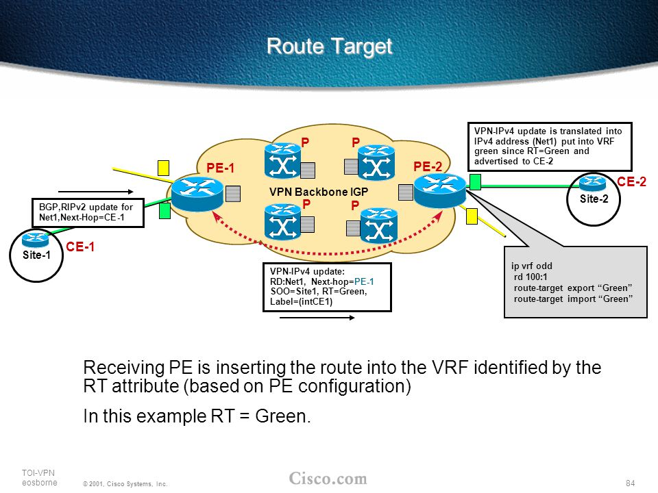 """84 TOI-VPN eosborne © 2001, Cisco Systems, Inc. ip vrf odd rd 100:1 route-target export """"Green"""" route-target import """"Green"""" Route Target PE-1 VPN Back"""