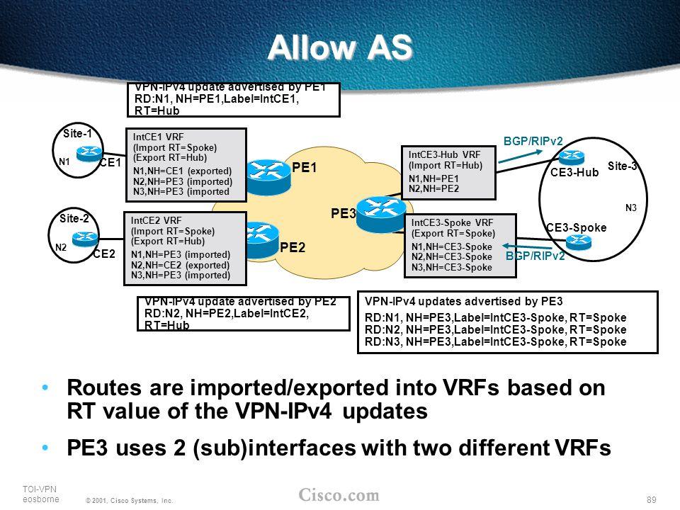 89 TOI-VPN eosborne © 2001, Cisco Systems, Inc. PE2 PE1 PE3 Site-1 N1 N3 VPN-IPv4 updates advertised by PE3 RD:N1, NH=PE3,Label=IntCE3-Spoke, RT=Spoke