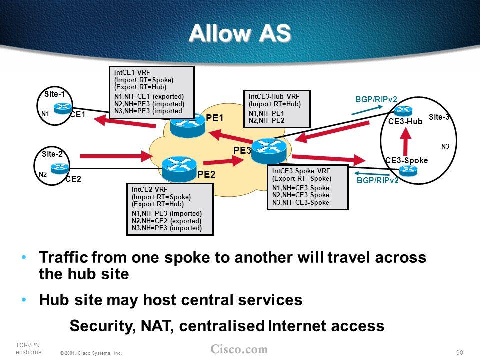 90 TOI-VPN eosborne © 2001, Cisco Systems, Inc. PE2 PE1 PE3 Site-1 N1 N3 Site-3 Site-2 N2 IntCE3-Spoke VRF (Export RT=Spoke) N1,NH=CE3-Spoke N2,NH=CE3