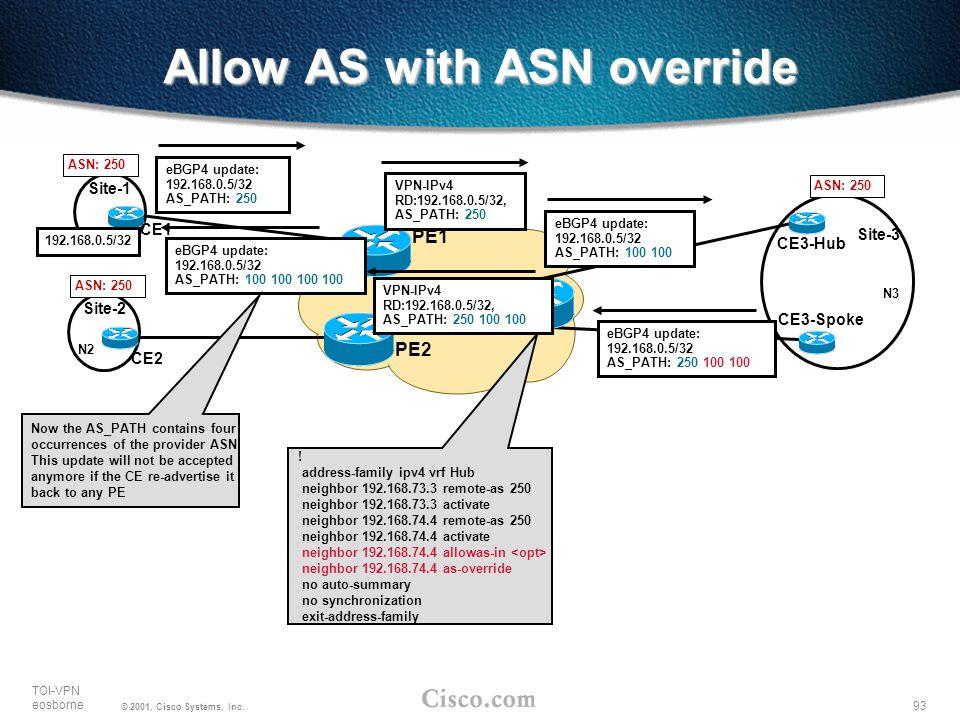 93 TOI-VPN eosborne © 2001, Cisco Systems, Inc. PE2 PE1 PE3 Site-1 192.168.0.5/32 N3 Site-3 Site-2 N2 CE1 CE3-Spoke CE2 CE3-Hub Allow AS with ASN over