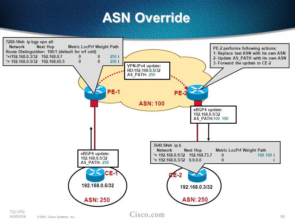 99 TOI-VPN eosborne © 2001, Cisco Systems, Inc. ASN Override PE-1 CE-1 192.168.0.5/32 PE-2 CE-2 VPN-IPv4 update: RD:192.168.0.5/32 AS_PATH: 250 eBGP4
