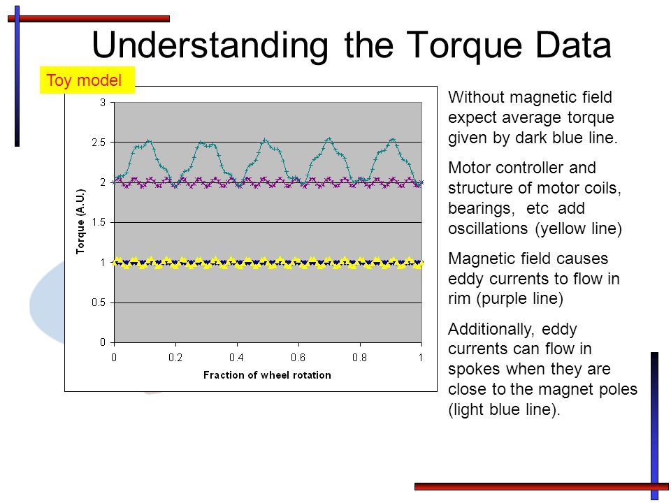 Understanding the Torque Data Without magnetic field expect average torque given by dark blue line.