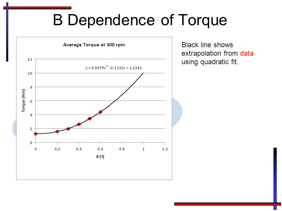 B Dependence of Torque Black line shows extrapolation from data using quadratic fit.