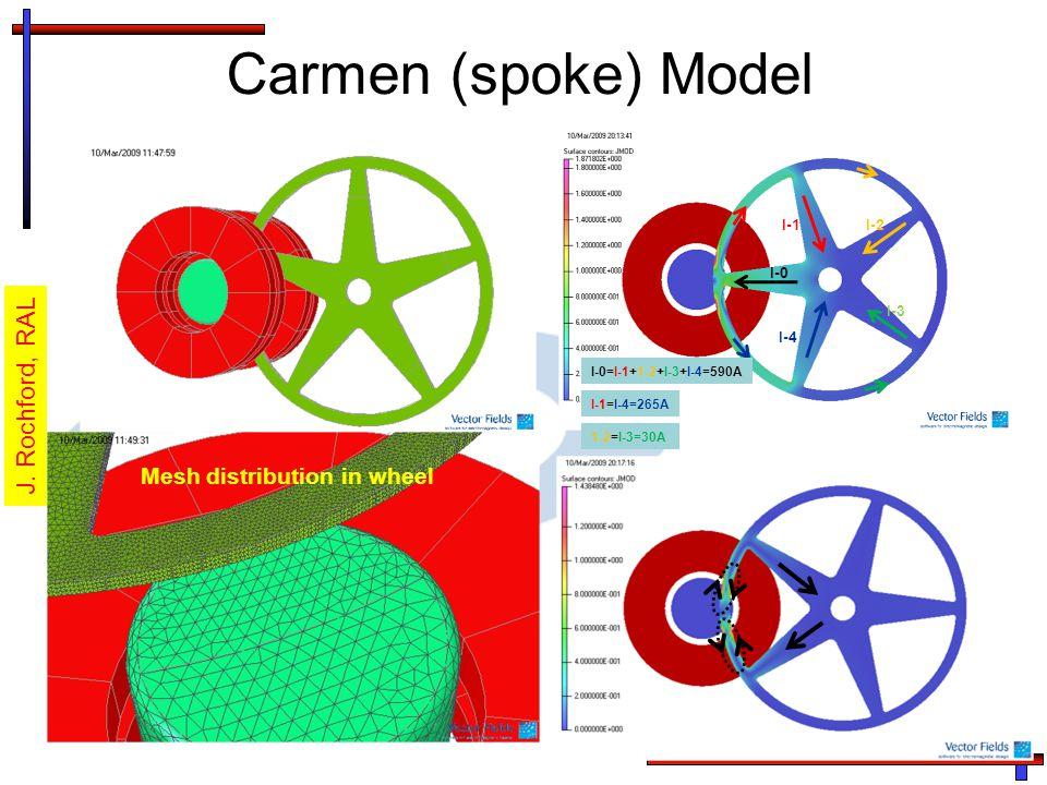 Carmen (spoke) Model Mesh distribution in wheel J.