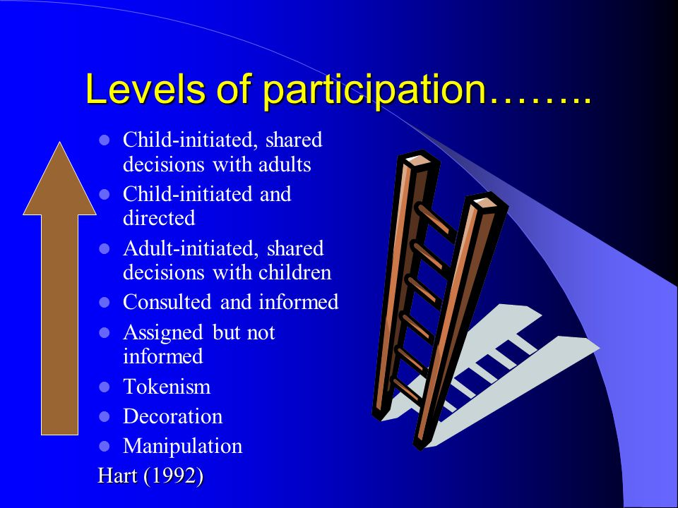 Levels of participation…….. Child-initiated, shared decisions with adults Child-initiated and directed Adult-initiated, shared decisions with children