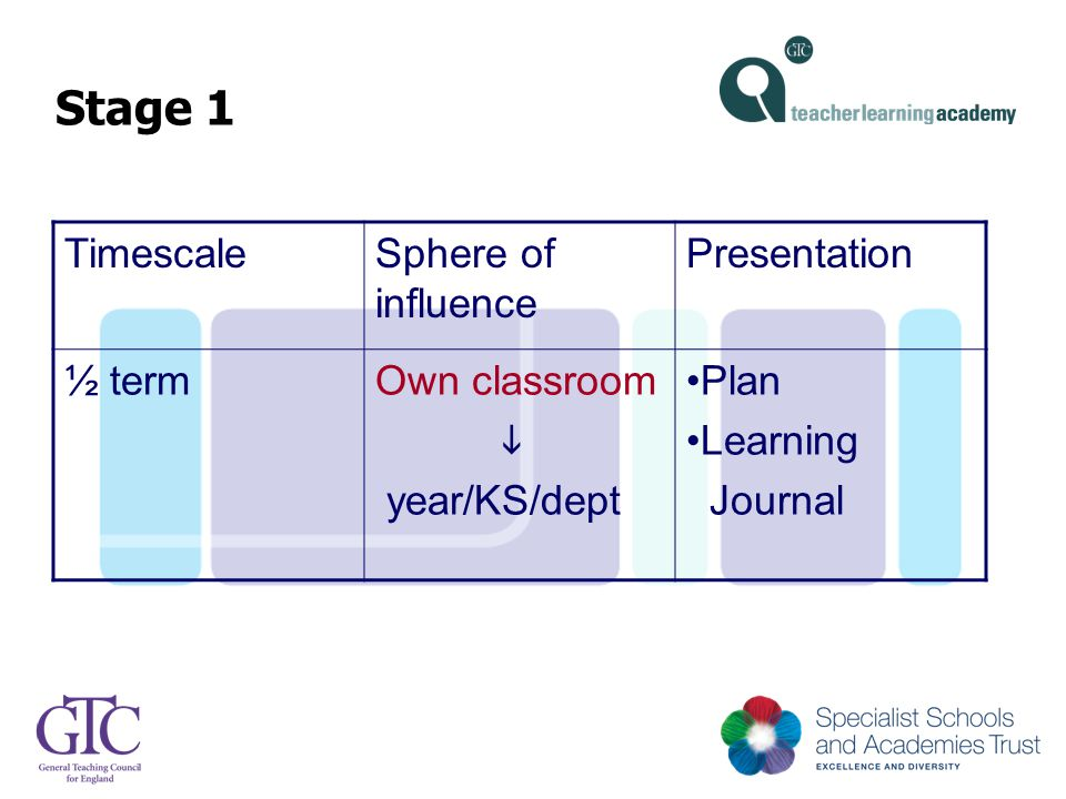 Stage 1 TimescaleSphere of influence Presentation ½ termOwn classroom  year/KS/dept Plan Learning Journal