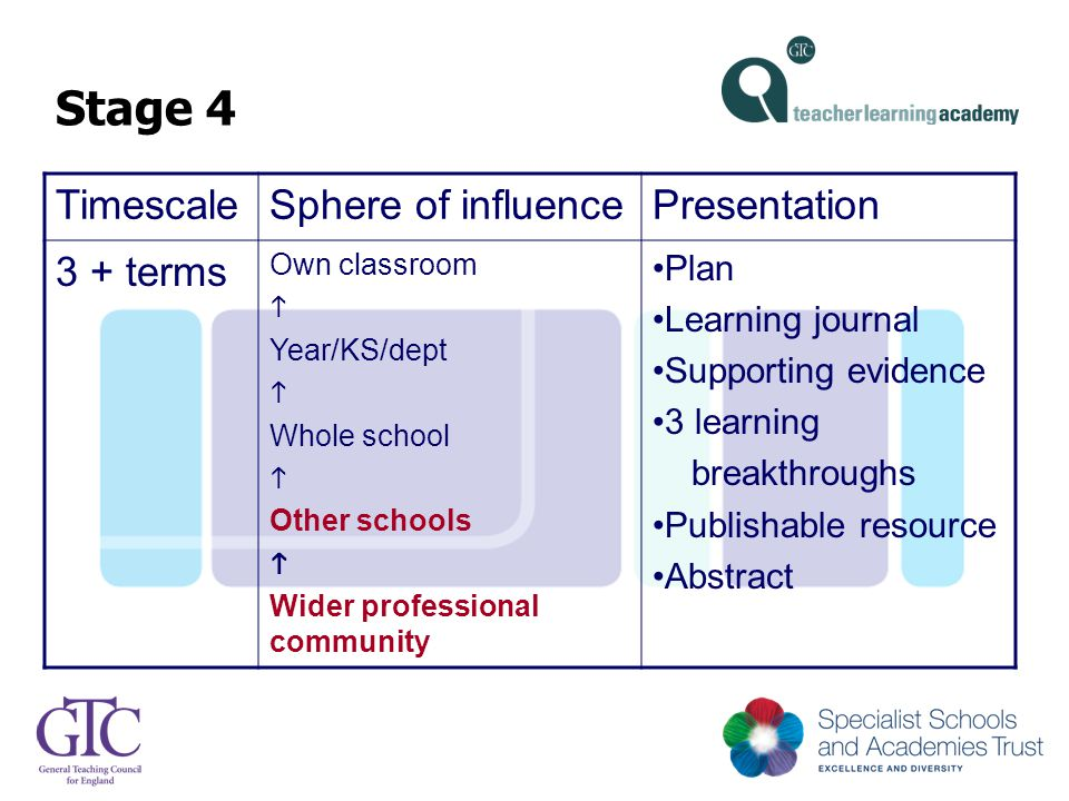 Stage 4 TimescaleSphere of influencePresentation 3 + terms Own classroom  Year/KS/dept  Whole school  Other schools  Wider professional community