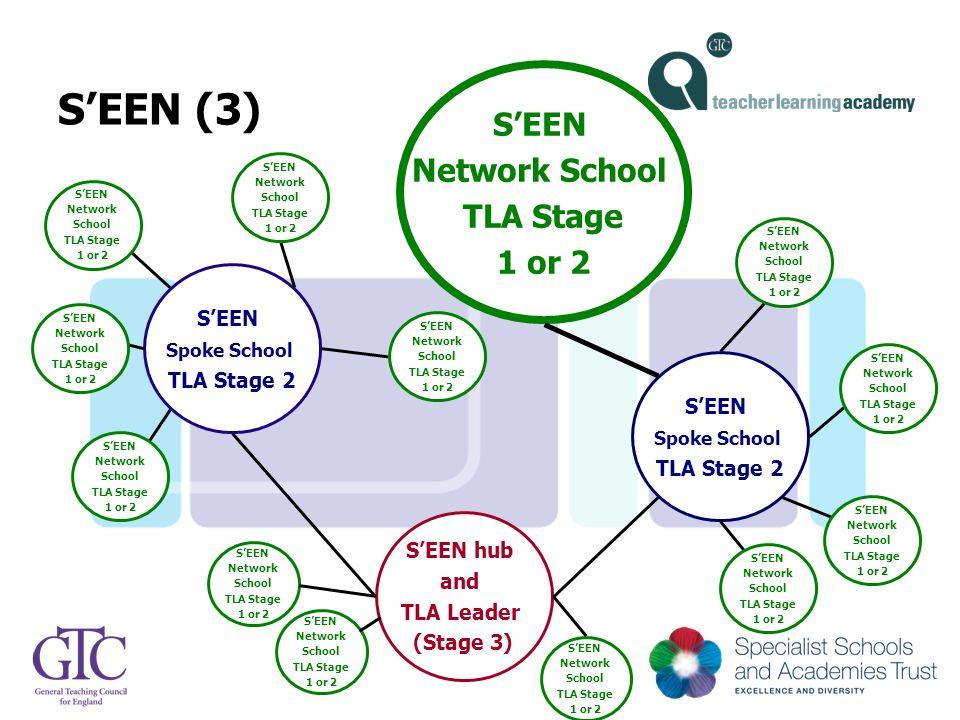 S'EEN (3) S'EEN Spoke School TLA Stage 2 S'EEN Network School TLA Stage 1 or 2 S'EEN hub and TLA Leader (Stage 3) S'EEN Spoke School TLA Stage 2 S'EEN Network School TLA Stage 1 or 2 S'EEN Network School TLA Stage 1 or 2 S'EEN Network School TLA Stage 1 or 2 S'EEN Network School TLA Stage 1 or 2 S'EEN Network School TLA Stage 1 or 2 S'EEN Network School TLA Stage 1 or 2 S'EEN Network School TLA Stage 1 or 2 S'EEN Network School TLA Stage 1 or 2 S'EEN Network School TLA Stage 1 or 2 S'EEN Network School TLA Stage 1 or 2 S'EEN Network School TLA Stage 1 or 2 S'EEN Network School TLA Stage 1 or 2