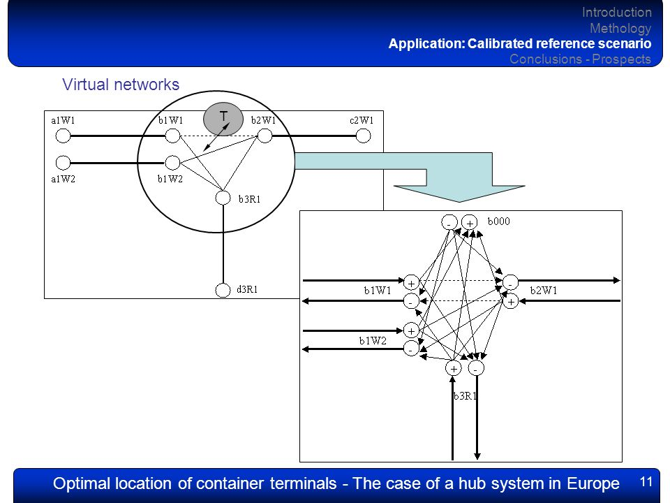 Optimal location of container terminals - The case of a hub system in Europe 11 Introduction Methology Application: Calibrated reference scenario Conclusions - Prospects Virtual networks T