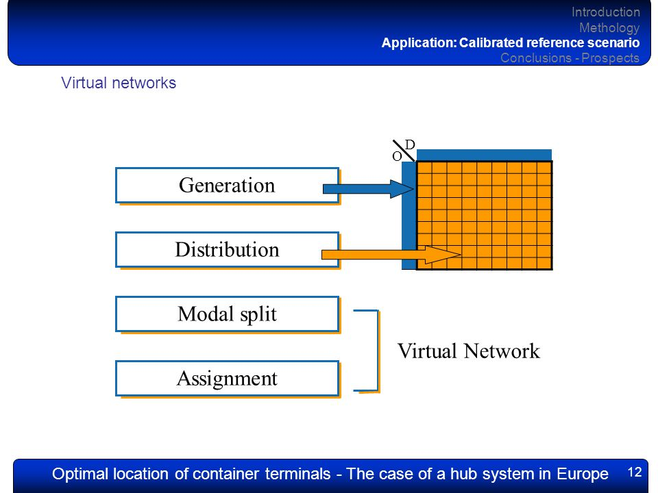 Optimal location of container terminals - The case of a hub system in Europe 12 Introduction Methology Application: Calibrated reference scenario Conclusions - Prospects Virtual networks Generation Distribution Modal split Assignment Virtual Network O D