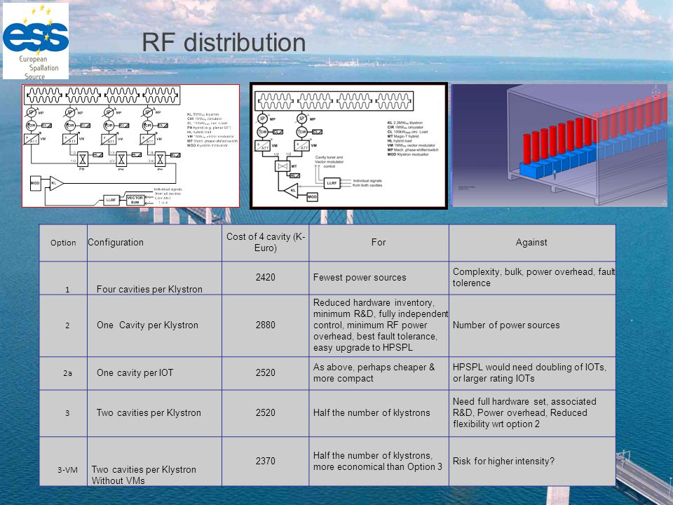 RF distribution Option Configuration Cost of 4 cavity (K- Euro) ForAgainst 1 Four cavities per Klystron 2420Fewest power sources Complexity, bulk, power overhead, fault tolerence 2 One Cavity per Klystron2880 Reduced hardware inventory, minimum R&D, fully independent control, minimum RF power overhead, best fault tolerance, easy upgrade to HPSPL Number of power sources 2a One cavity per IOT2520 As above, perhaps cheaper & more compact HPSPL would need doubling of IOTs, or larger rating IOTs 3 Two cavities per Klystron2520Half the number of klystrons Need full hardware set, associated R&D, Power overhead, Reduced flexibility wrt option 2 3-VM Two cavities per Klystron Without VMs 2370 Half the number of klystrons, more economical than Option 3 Risk for higher intensity