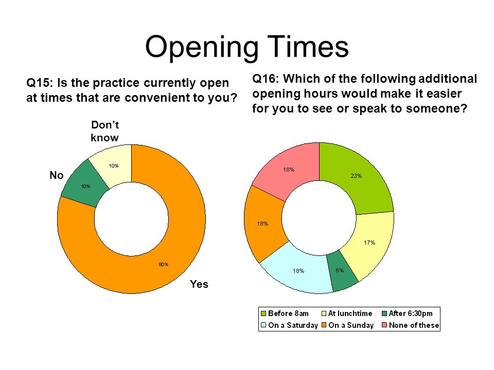 Opening Times Q15: Is the practice currently open at times that are convenient to you.