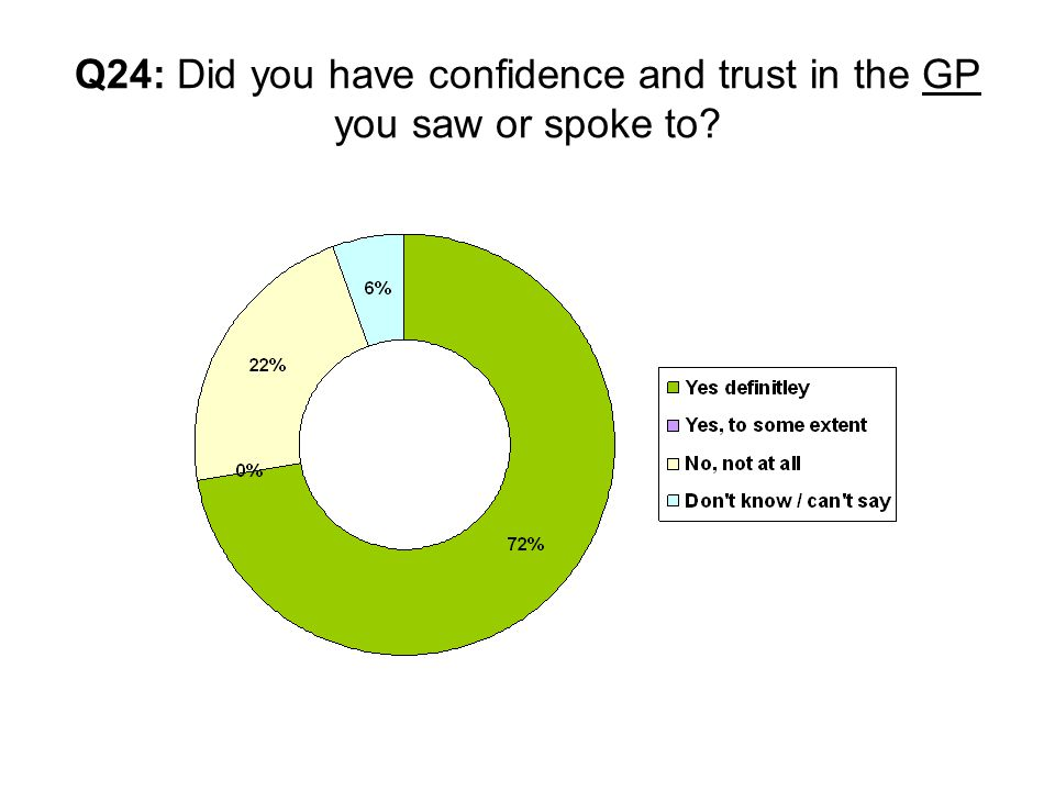 Q24: Did you have confidence and trust in the GP you saw or spoke to
