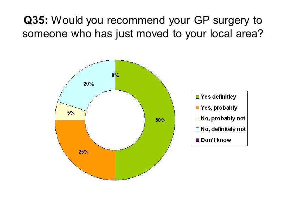 Q35: Would you recommend your GP surgery to someone who has just moved to your local area